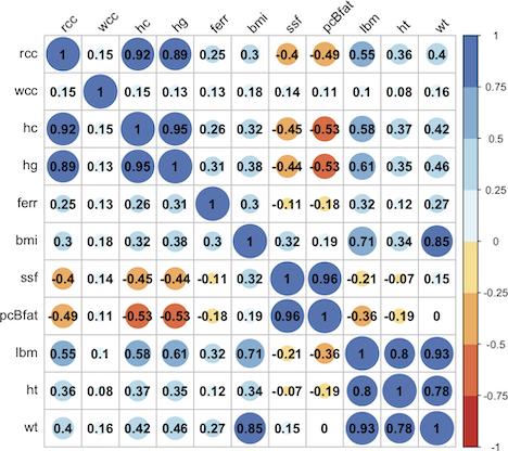 Matrice de corrélation (données biologiques)