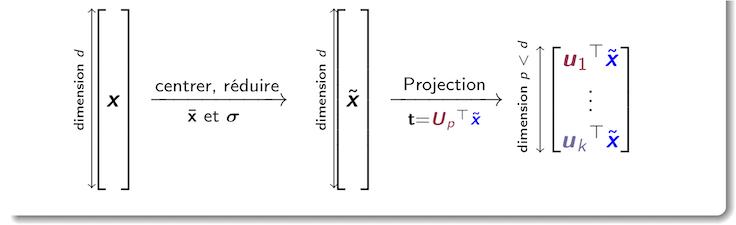 Procédure de projection d'un point par l'ACP