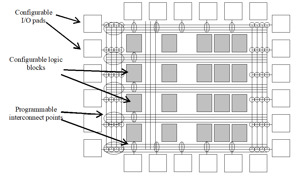 Internal structure of a FPGA