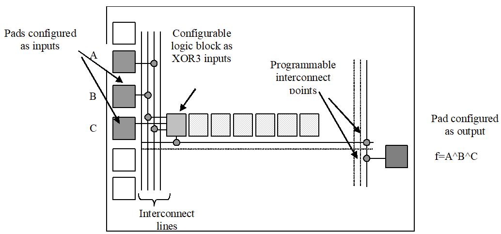 Configuration d'une portion de FPGA en XOR 3 entrées