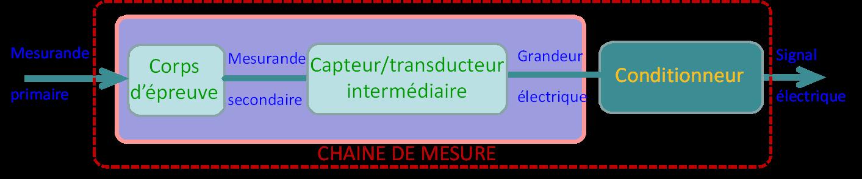 Du mesurande secondaire au signal électrique