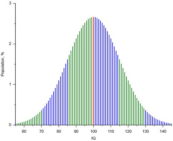 Proportion de la population par QI - Alessio Damato, Mikhail Ryazanov