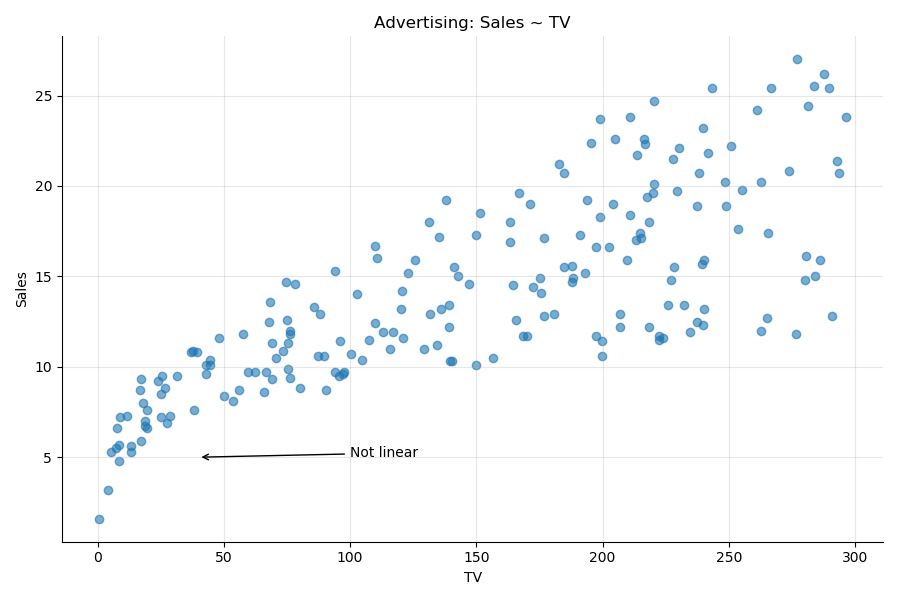 Sales ~ TV: not so linear