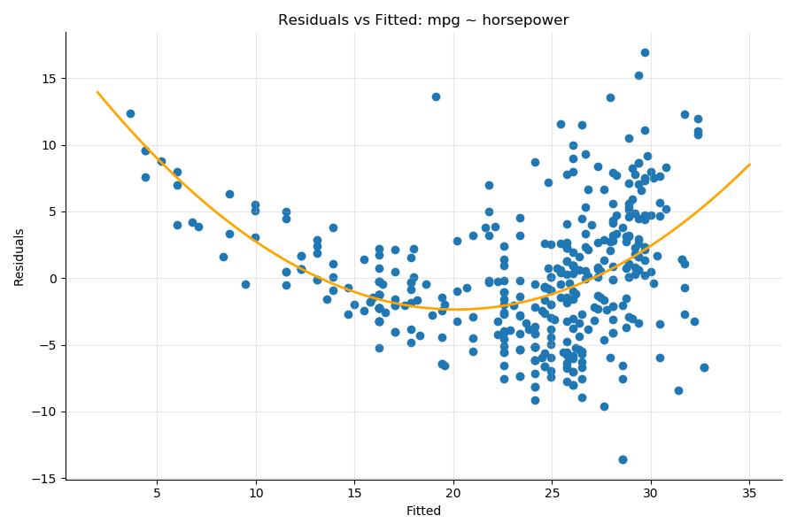 Non-linearity in the mpg ~ HorsePower model