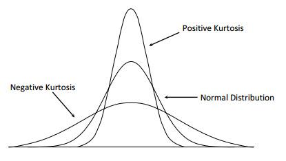 Different shades of kurtosis