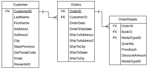 Example of an entity type, three tables with similar attributes: Customer table, Orders table, and OrderDetails table.