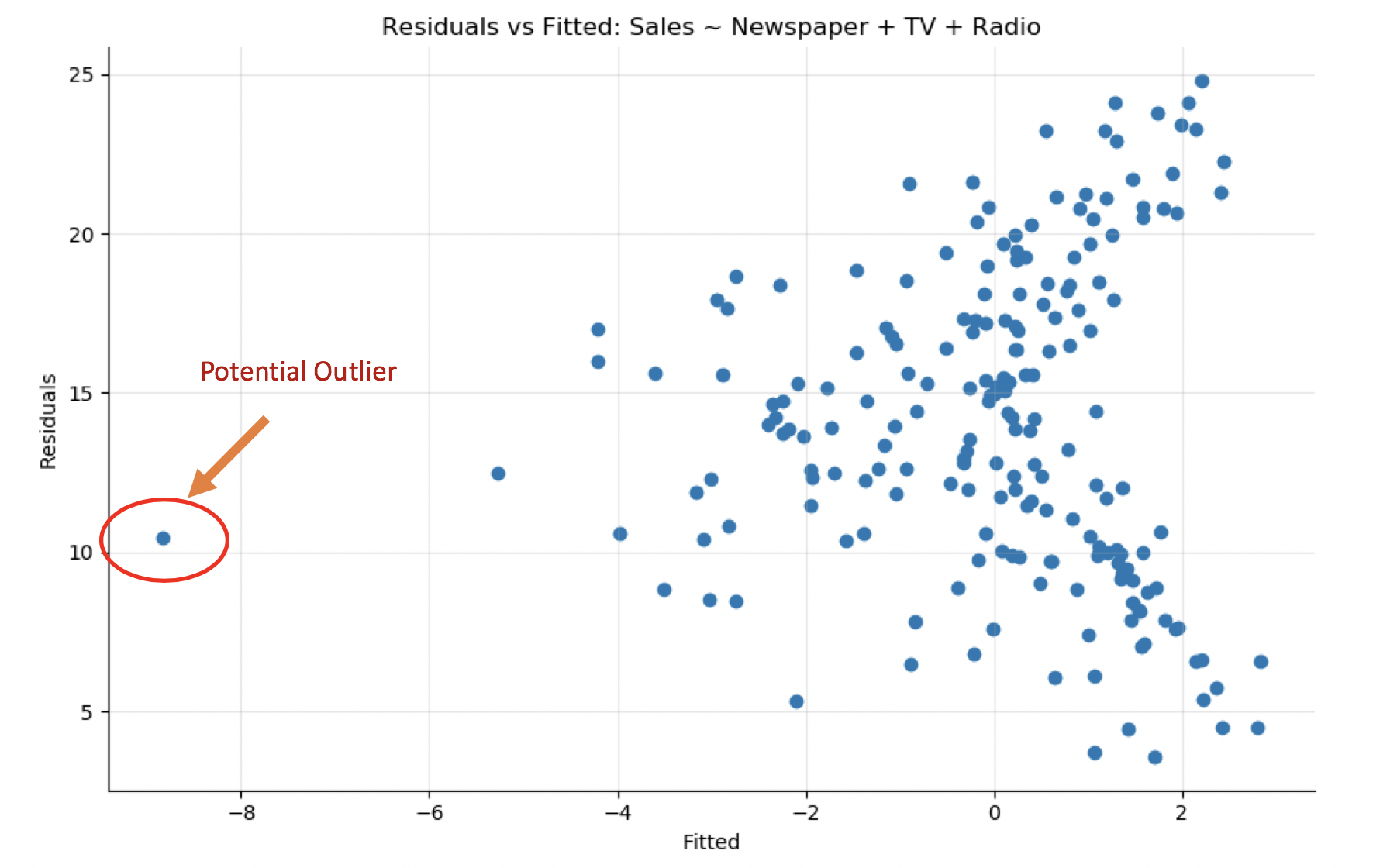 Spot the potential outlier