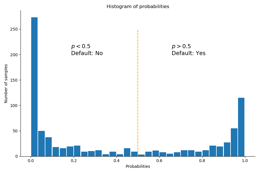 Histogram of probabilities: default ~ income + balance