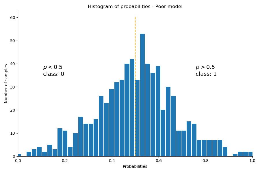 Poor Classification Model