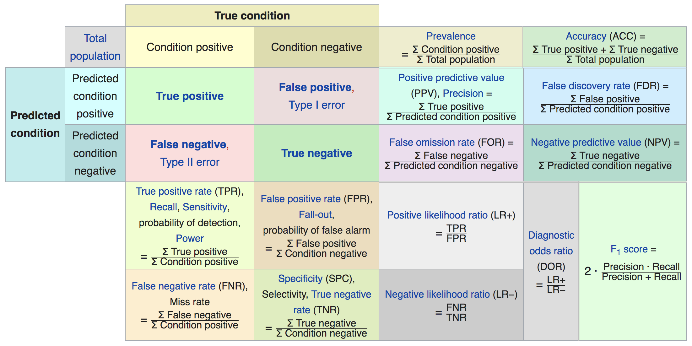 Confusing expanded confusion matrix
