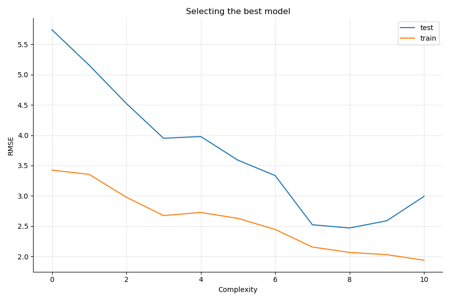 More complex models are overfitting