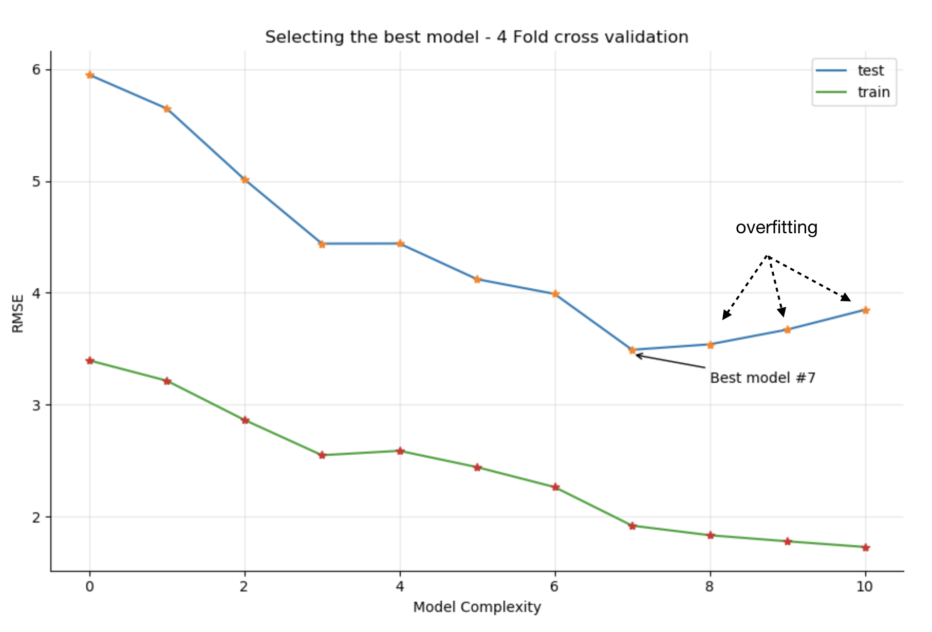 Model selection with K-Fold cross validation K=4