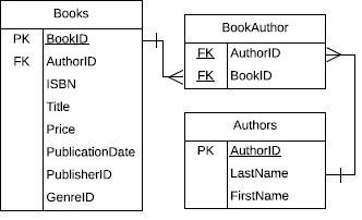 An example of a relational database with three related tables. One table is labeled Books and contains the attributes BookID, AuthorID, ISBN, Title, Price, PublicationDate, PublisherID, and GenreID. This table connects to the second, labeled BookAuthor, w