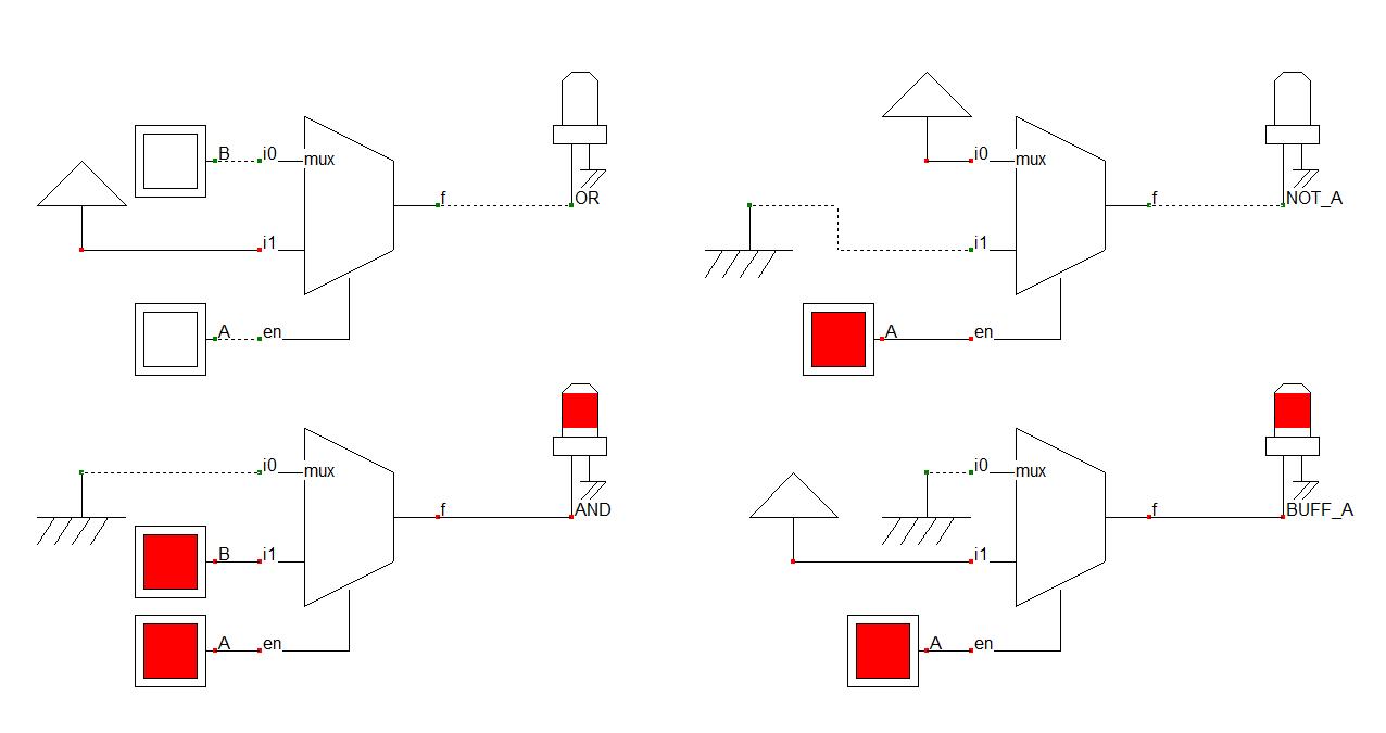 Configuration d'un multiplexeur 2 entrées en différentes fonctions logiques élémentaires