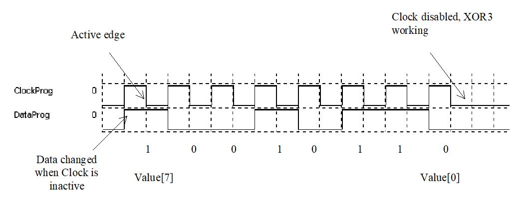 Synchronisation des données du LUT avec l'horloge
