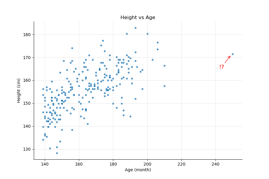 Height vs Age, how linear is the relationship?