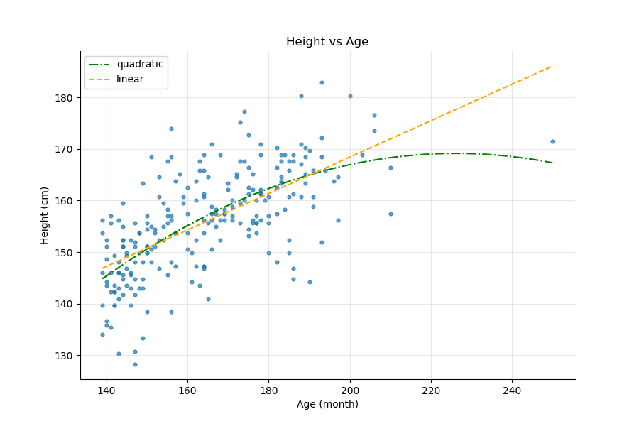 Height vs Age, Linear and Quadratic interpolation
