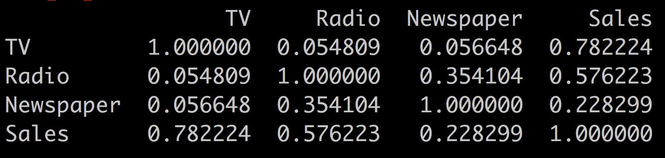Correlation matrix advertising dataset