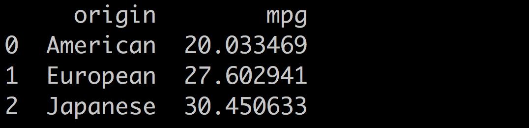 Mean(mpg)/ Origin