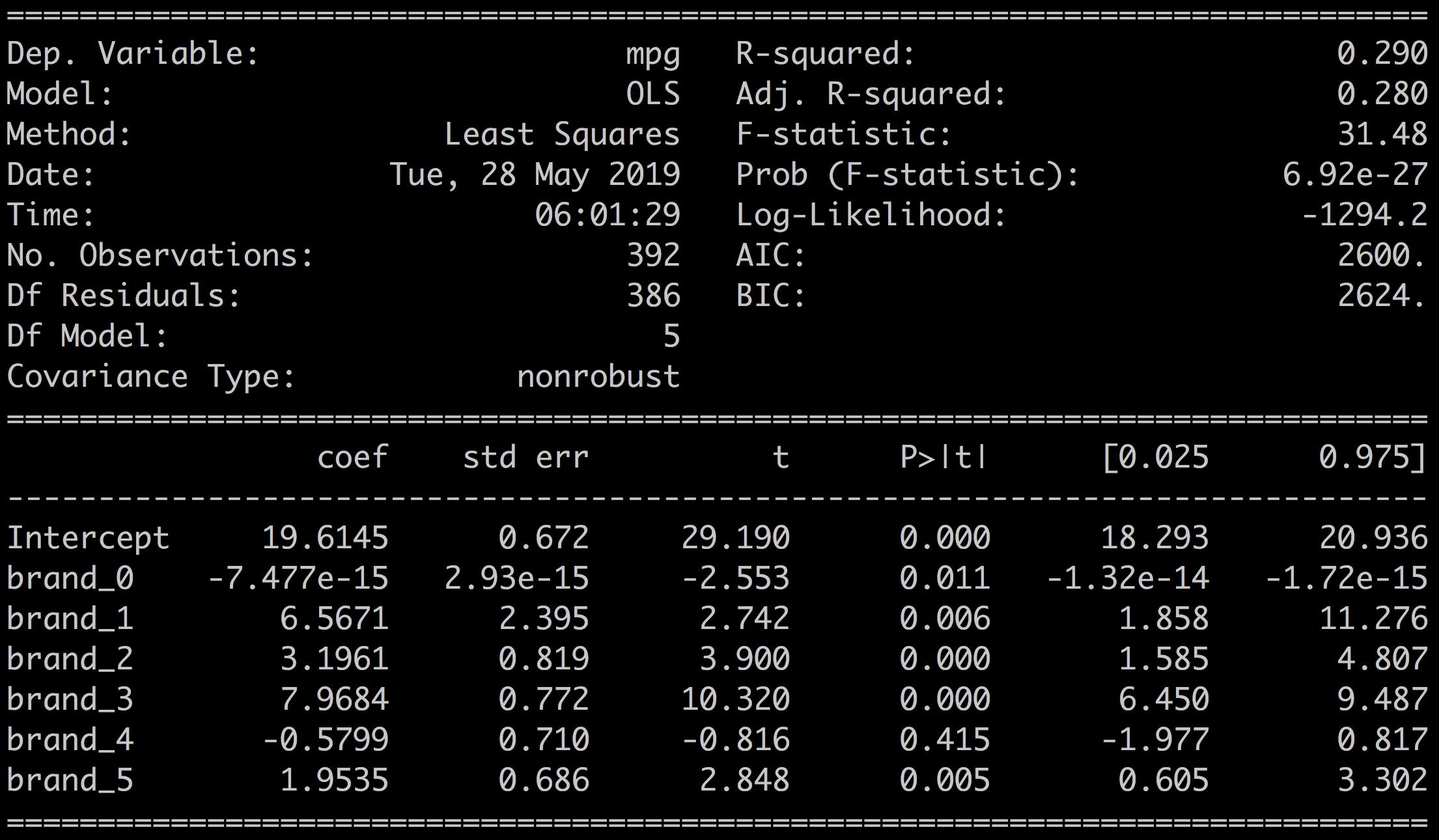 mpg ~ brand_0 + ... + brand_5  with binary encoding