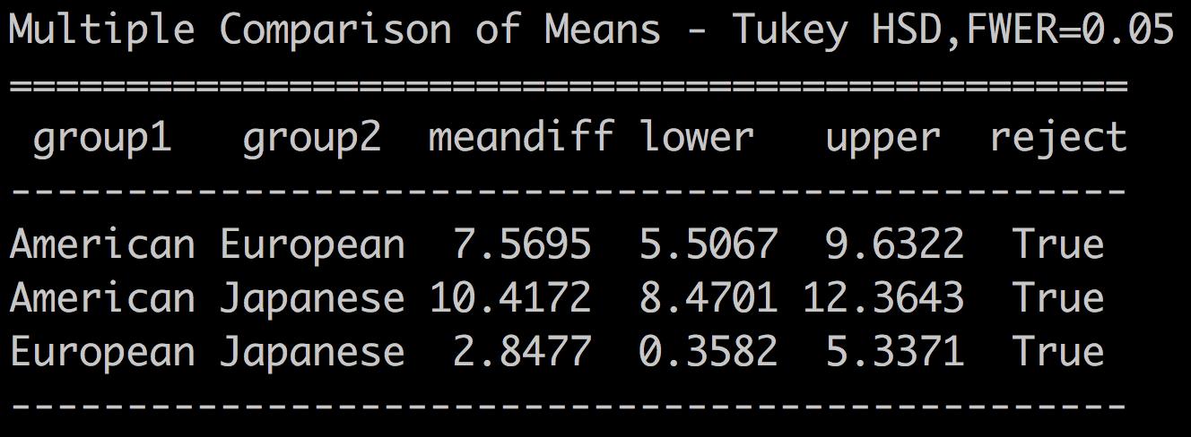 Post-hoc Tukey analysis