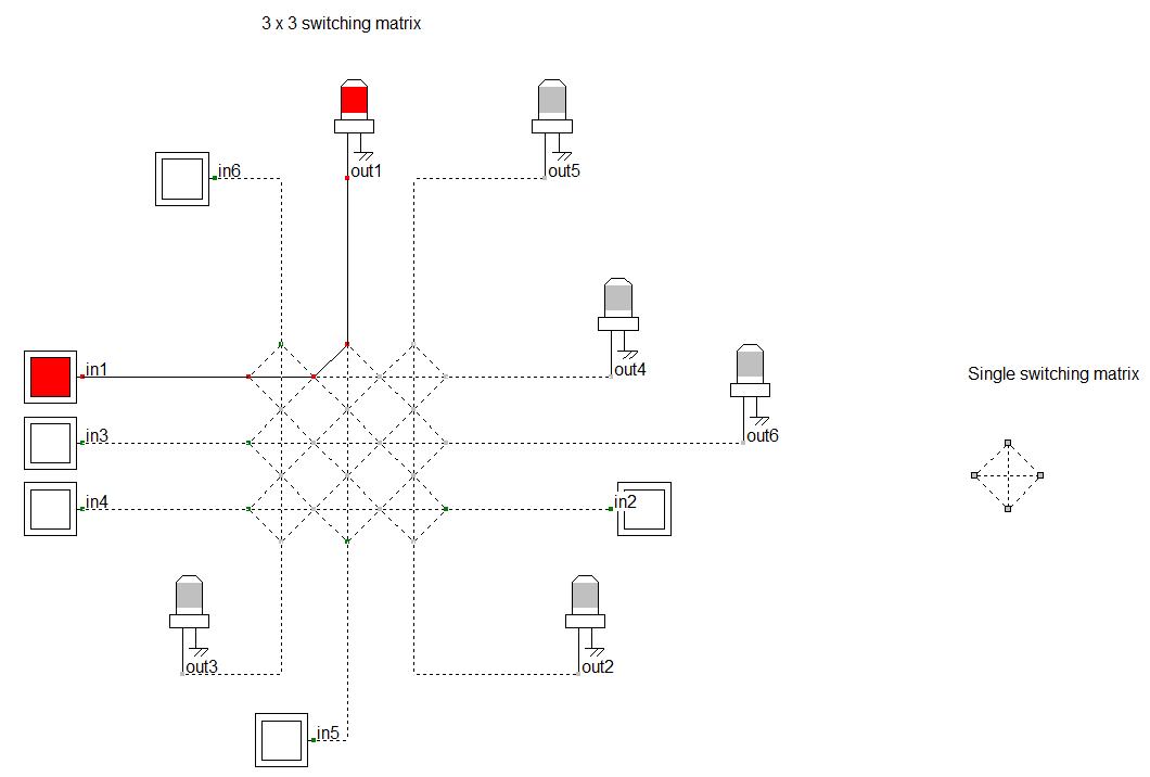 Utilisation de matrices de commutation en groupes 3 x 3