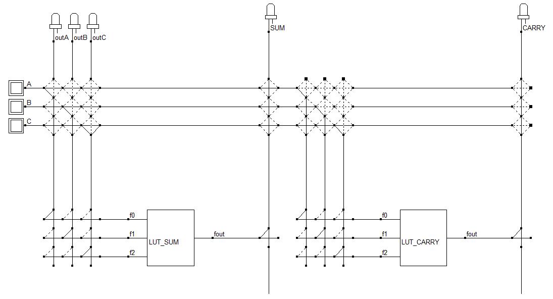 Utilisation de 2 LUT et de matrices d'interconnexion pour réaliser un additionneur
