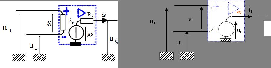 Modèle réel (à gauche) vs. modèle idéal (à droite)