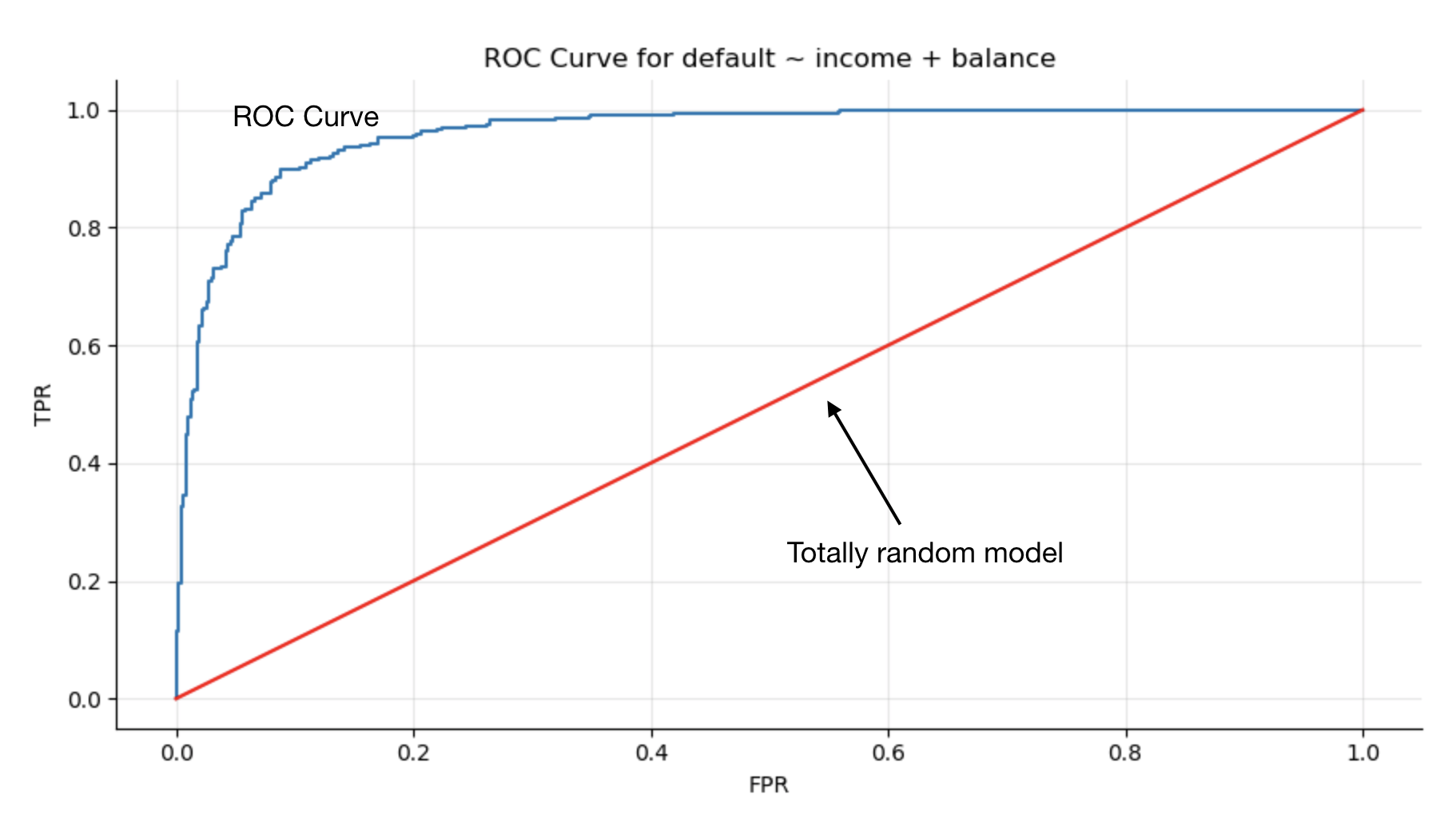 ROC Curve: Default ~ Income + Balance