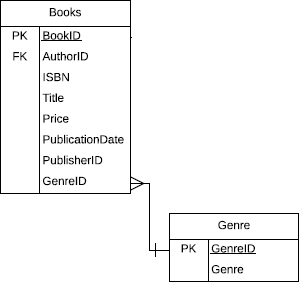Two tables. One is the Books table. The attribute GenreID connects to the second table, labeled Genre, which is the Lookup table containing the attributes GenreID and Genre.