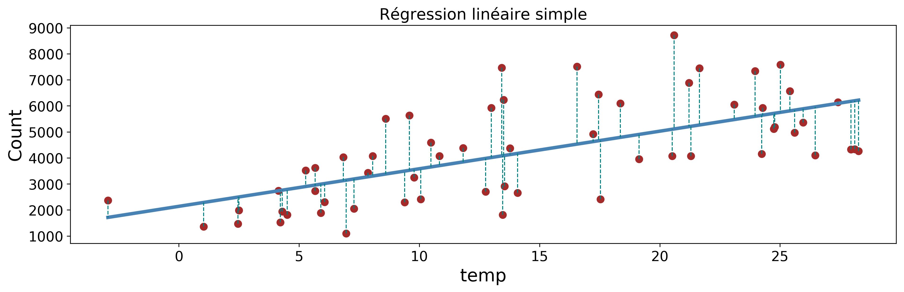 Droite de régression linéaire. Les points rouges sont les données ; les erreurs sont matérialisées par les lignes en pointillé
