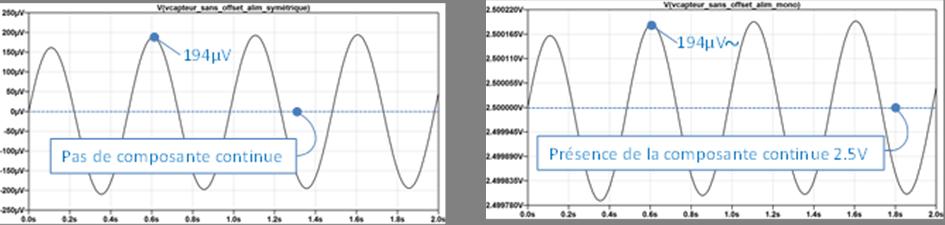 Influence du condensateur de liaison sur le montage symétrique