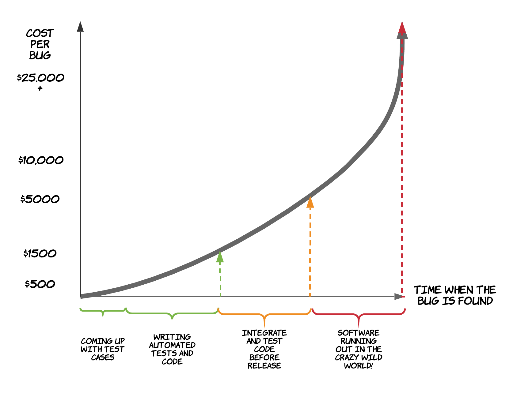 Cost per defect as time passes, diagram.