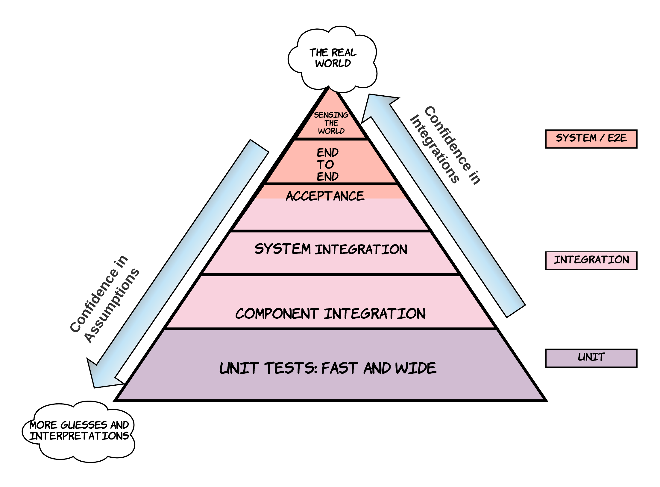 Diagram of the Full Testing Pyramid