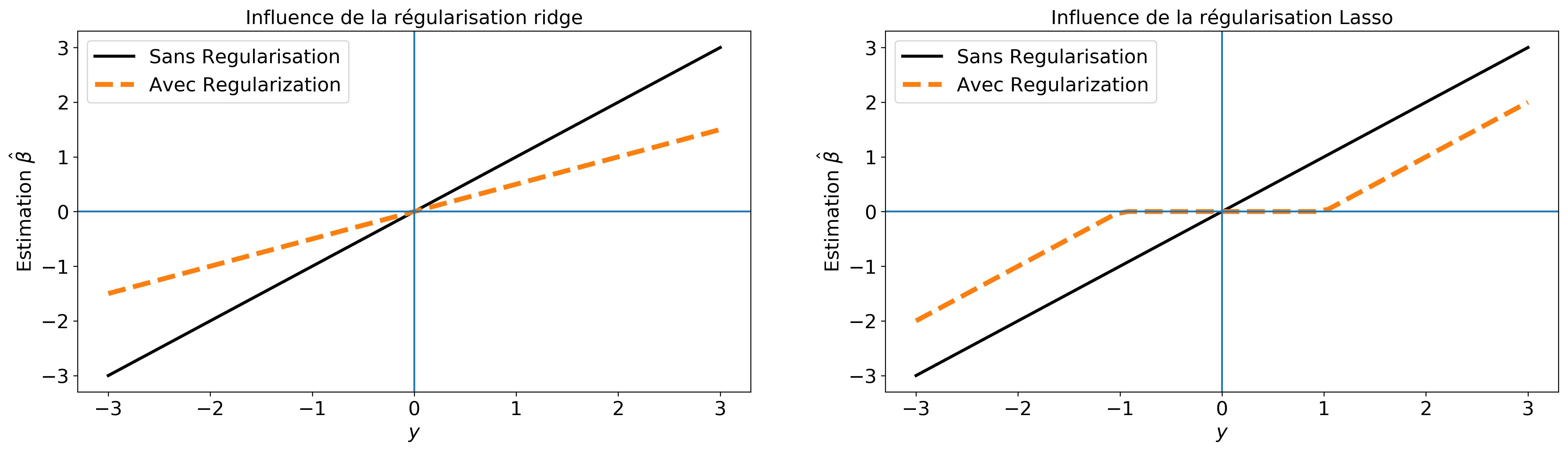 Illustration de l'effet de rétrecissement des paramètres effectué par les régularisation ridge et lasso.