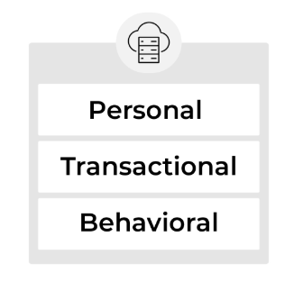 Personal data +  transactional data + behavioral data all stored in the same place.