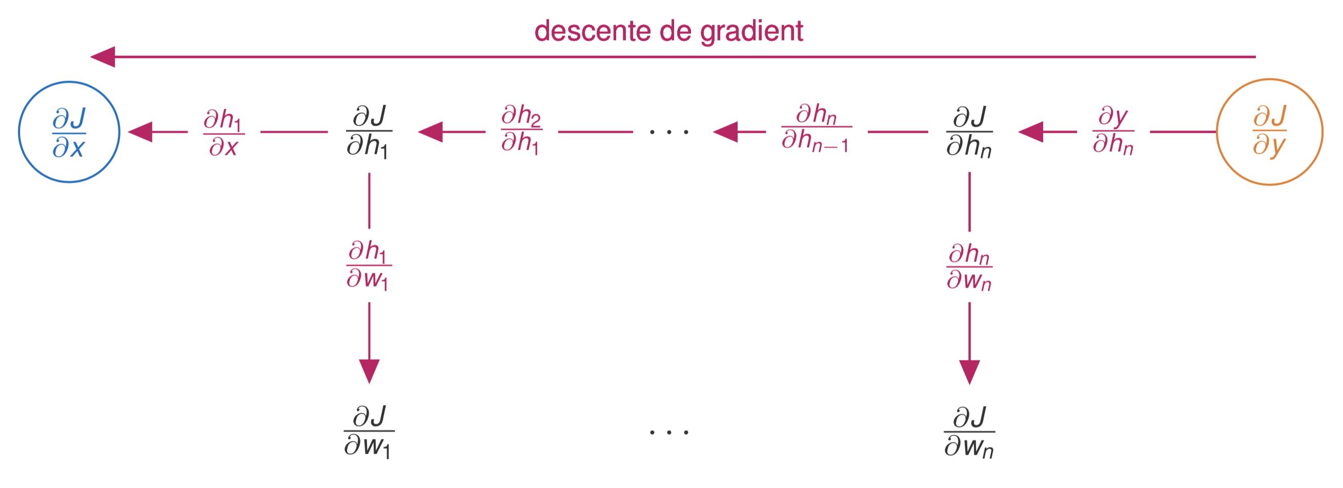 Mécanisme de propagation par chaînage arrière.