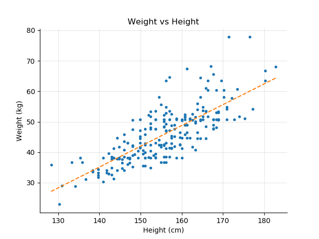 Weight vs Height