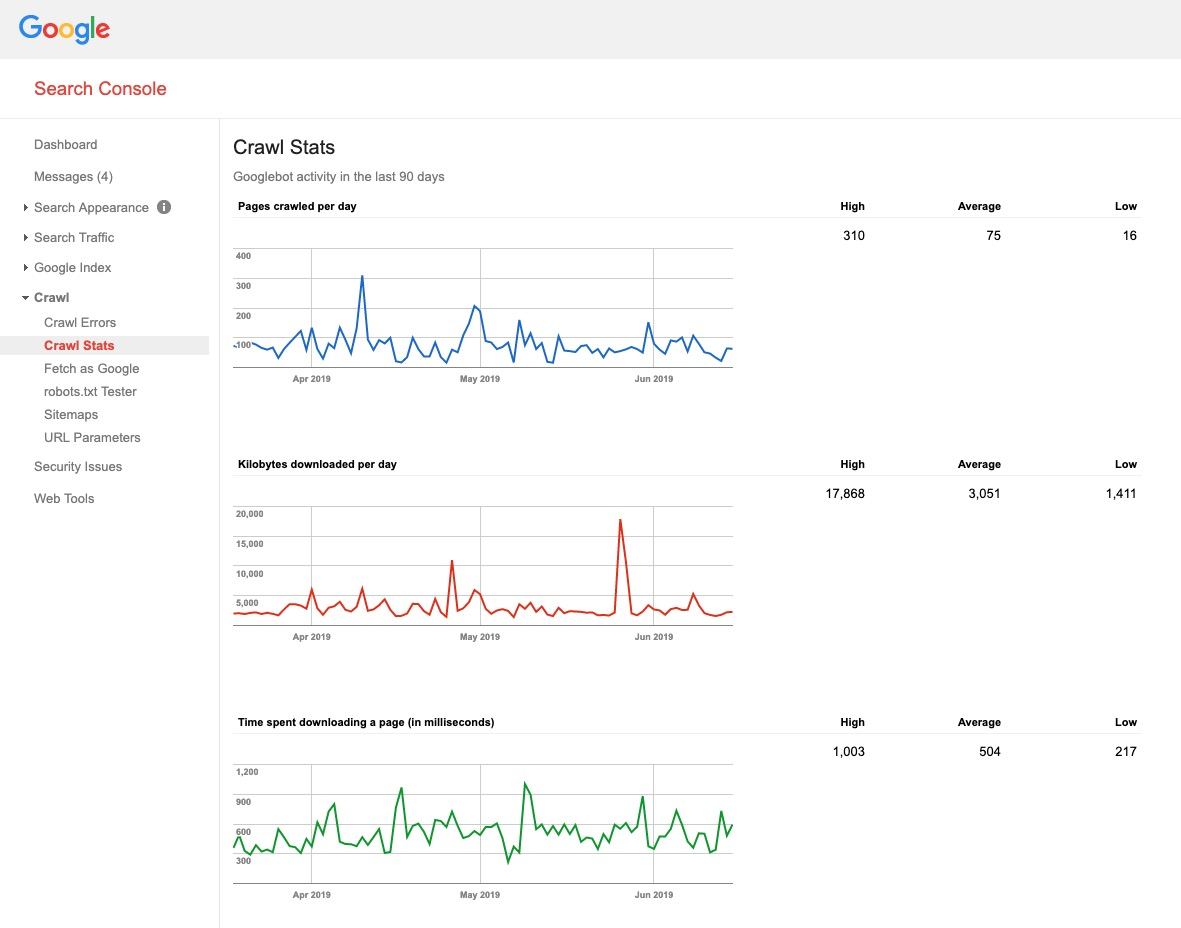 Crawl stats in Google Search Console