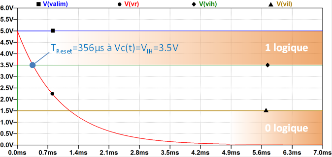 Temps de Reset « circuit CR »