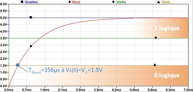 Figure 2b : Temps de Reset « circuit RC »