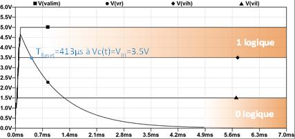 Figure 4a : Temps de Reset « circuit CR» avec un Power On perturbé.
