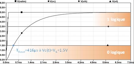 Figure 4b : Temps de Reset « circuit RC » avec un Power On perturbé.