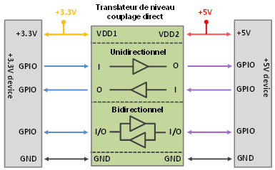 Figure 2 : Deux types de liaisons possibles, uni et bidirectionnelle.