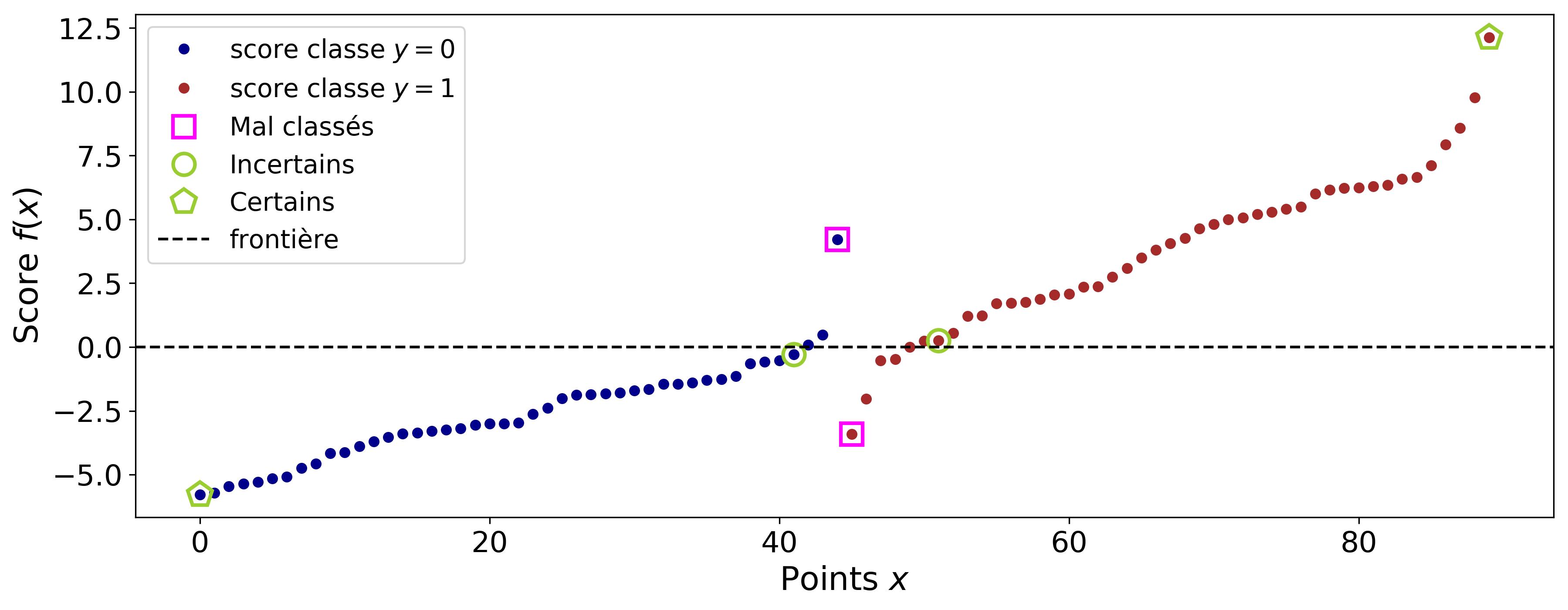 Représentation des scores (triés par ordre croissant) des points.