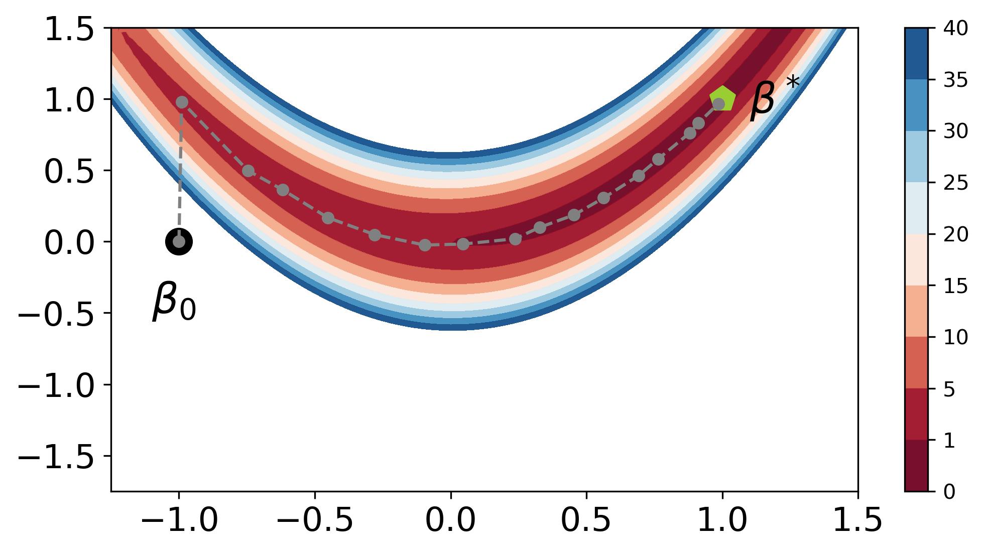 Illlustration d'une méthode de descente sur un exemple en 2D. Les contours représentent les lignes de niveaux de la fonction à optimiser. Les points grisés montrent la séquence \beta_k.
