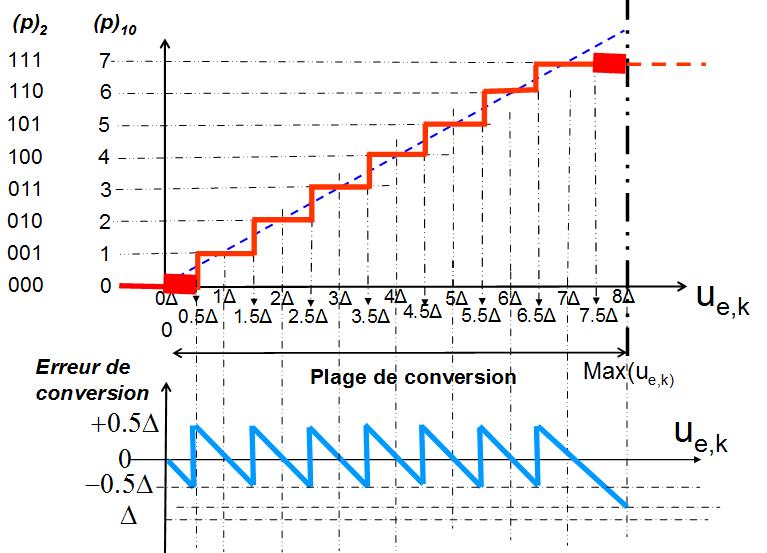 Exemple de Loi linéaire de Conversion par arrondi (cas n=3bits)