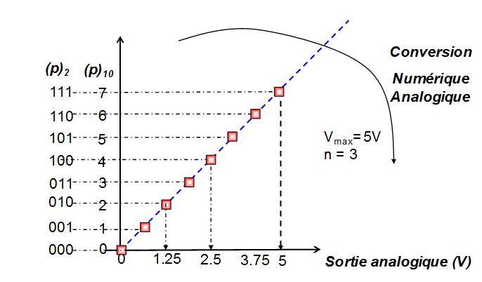 Exemple de conversion numérique analogique