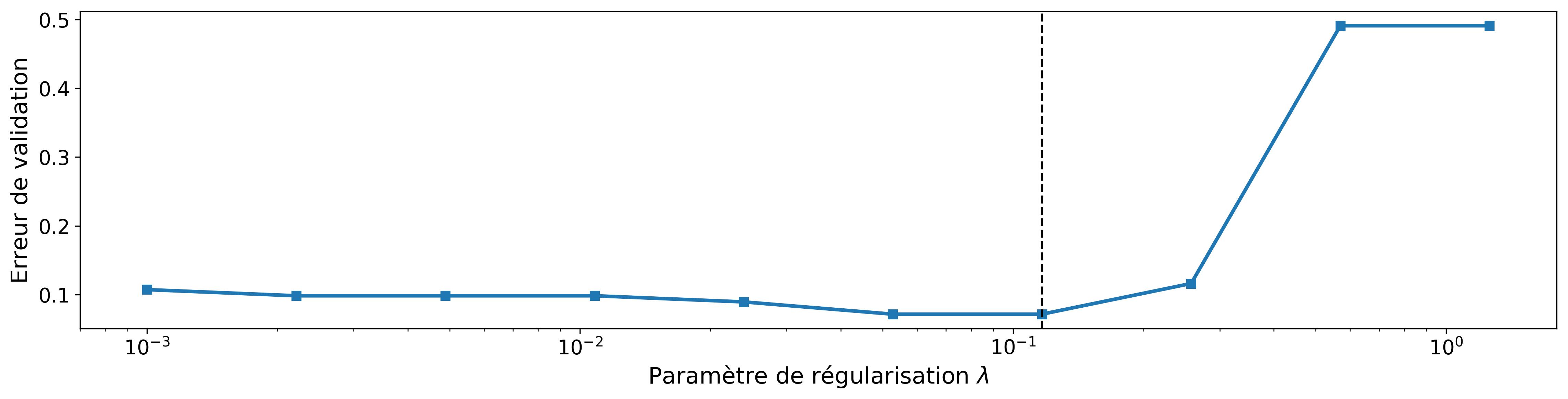 Critère de validation (erreur de classification) en fonction du paramètre de régularisation pour la régression logistique lasso. La ligne en pointillé indique la valeur retenue.