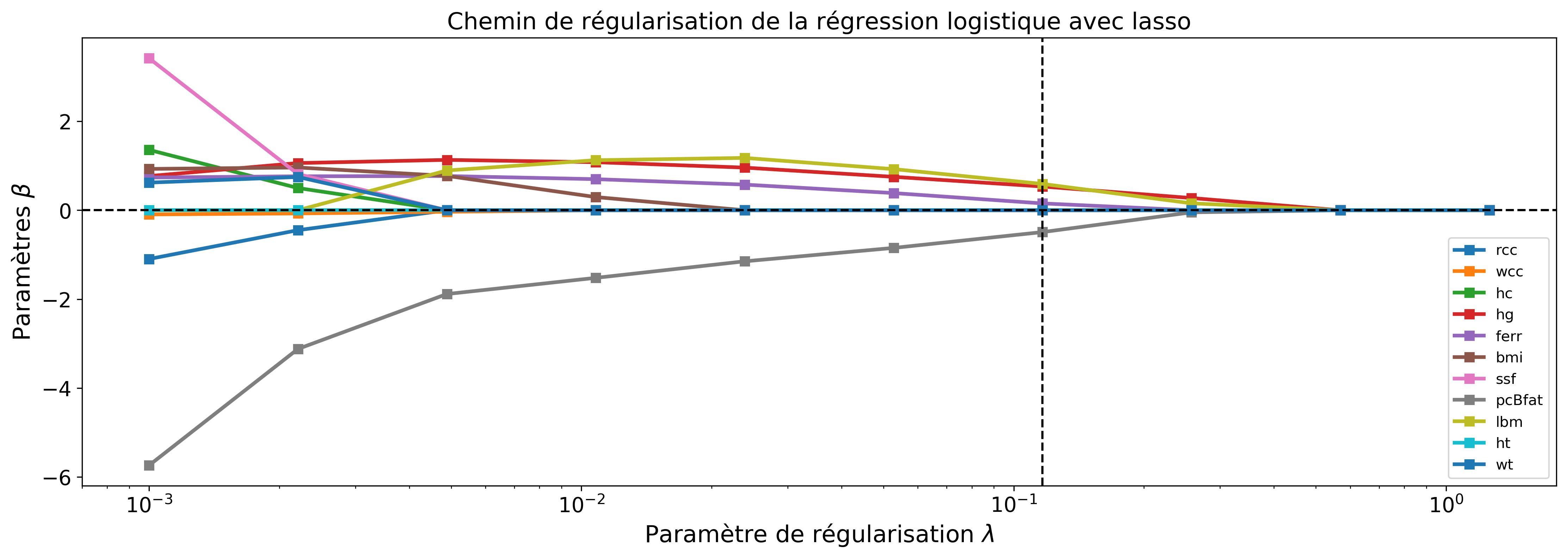 Evolution de la valeur des paramètres \beta_j en fonction du paramètre de régularisation sur l'exemple des données biologiques.